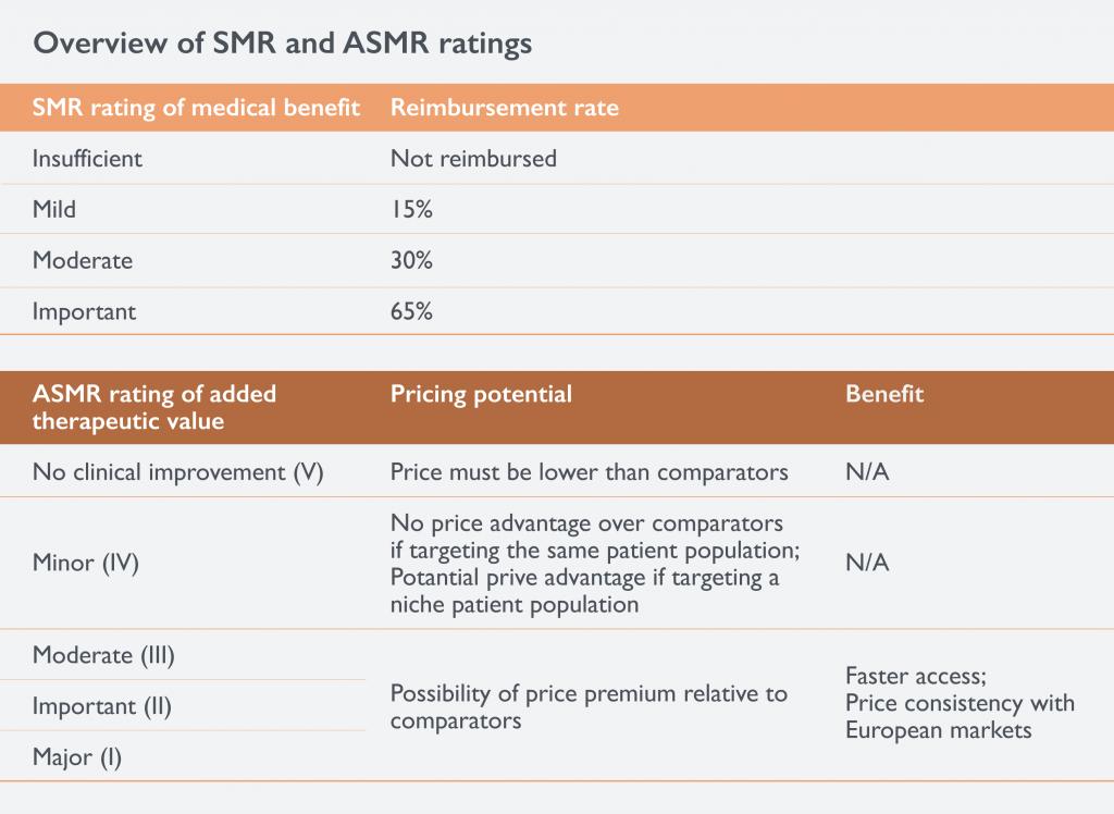 Pharma Pricing and Reimbursement